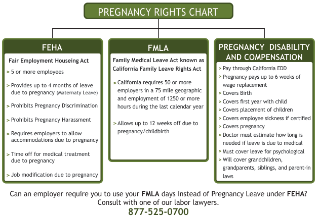 Pregnancy Discrimination Laws in California